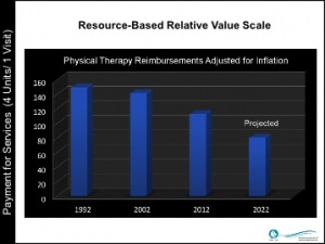 Physical Therapy Reimbursements Adjusted for Inflation