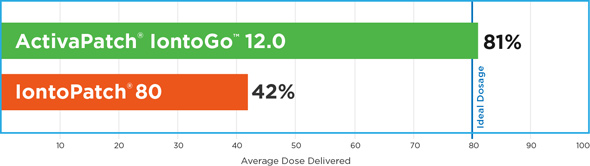 Dosage Accuracy Summary: ActivaPatch® IontoGo™ 12.0 operates at 81% specified dosage.